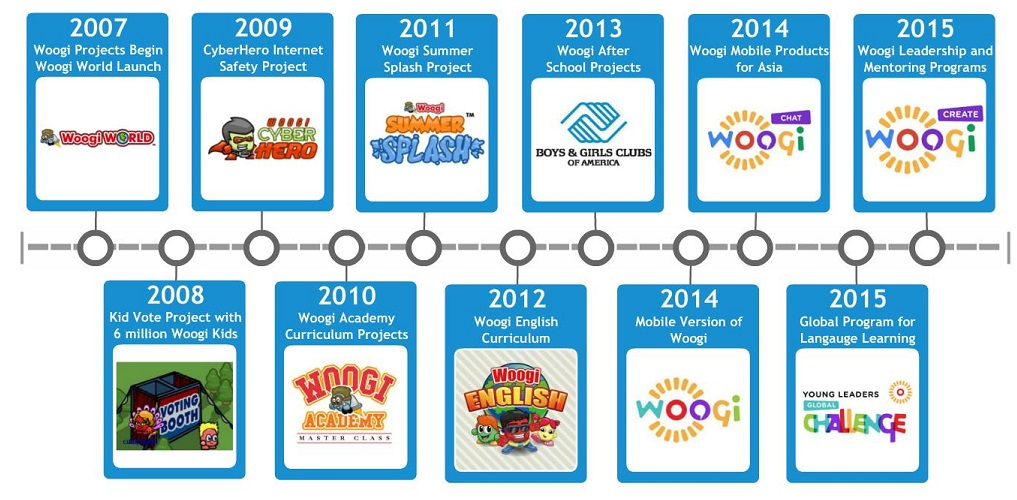 Timeline New